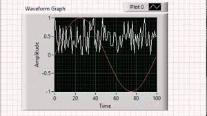 Labview Chart Multiple Plots Vi High 64 Multiplot Displays On Labview Waveform Charts And Waveform Graphs