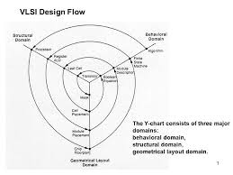 Y Chart Diagram Vlsi Design Flow The Y Chart Consists Of Three Major Domains