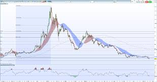 Bitcoin (btc) to bitcoin planet (btpl) price live chart. Bitcoin Ethereum Ripple Prices Collapse Further A Sea Of Red
