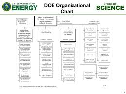 Doe Office Of Science Org Chart Office Of Science Review Committee For The Numi Off Axis
