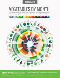 Whats In Season Chart Vegetables By Month Chart Cook Smarts