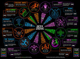 Geek Zodiac Chart Whats Your Geek Zodiac Sign Geek Stuff Geek Out Zodiac