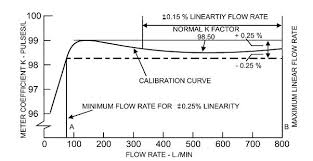 How Turbine Flow Meters Work Learning Instrumentation And