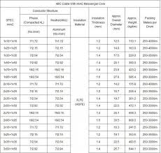 Duplex Cores Aerial Bundled Abc Cable Acsr Conductor For