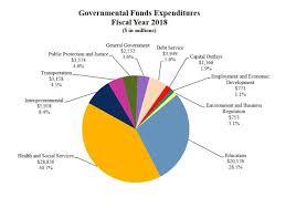 Capitol Recap State Ran Up 7 7b Deficit Last Year The