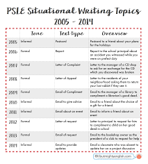 Psle English English And Text Types