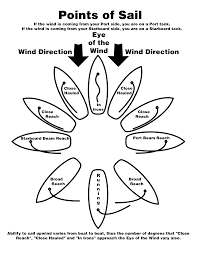 Maximize window at points of sail illustration