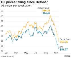 Oil Wti Chart Bloomberg Fuel Prices Cut By Asda Morrisons And Sainsburys Bbc News