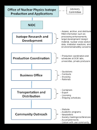 Doe Office Of Science Org Chart Np Nidc Orgchart U S Doe Office Of Science Sc