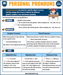 What Is A Pronoun 7 Types Of Pronouns Examples Exercises