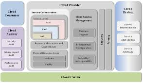 nist issues government cloud computing roadmap and architecture cloud computing