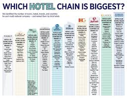 Holiday Inn Vacation Club Points Chart 2018 The Best Hotel Rewards Programs The Points Guy