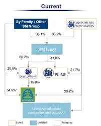 33 Qualified Smdc Organization Chart