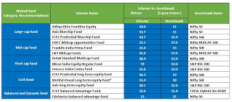 List Of Mutual Fund Schemes Across Categories That Can Help