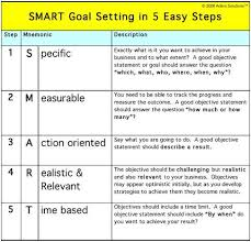 goal essay sample setting goals essay acirc sample goals essays