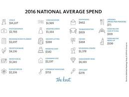 2016 national average wedding spending from the knot