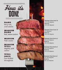 Steak Color Chart When It Comes To Steak Color And Temperature Are Key In