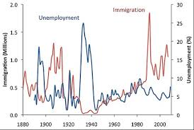 Top 13 Maps And Charts That Explain Immigration To The Us