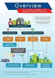 Design Of Smart Power Grid Renewable Energy Systems Pdf Download Singapore Solar Energy Profile Singapore Advances Towards