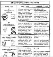 Blood Types Food Chart Pdf