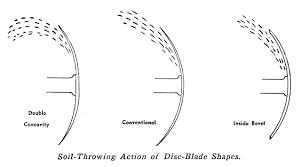disc harrow requirements