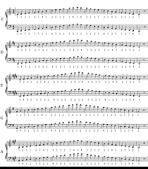 Piano Scale Finger Chart Two Octave People Play Piano How To Play