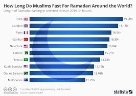Chart How Long Do Muslims Fast For Ramadan Around The World
