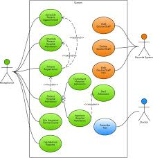 Use Case Diagram For Doctor And Patient Solved Q2 Draw A Use Case ...