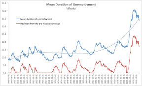 True Economics 20 7 2014 The New Scariest Chart In