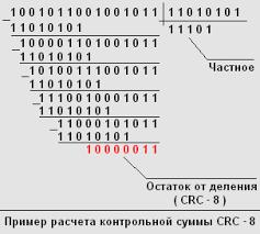 Алгоритм контрольного суммирования crc Все о hi tech  Пример расчета контрольной суммы crc 8