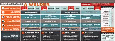 Welding Selection Chart 67 Right Tig Welding Amperage Guide