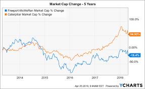Fcx Stock Quote Inspiration FreeportMcMoRan Weak Actions Hurting Stock FreeportMcMoRan Inc