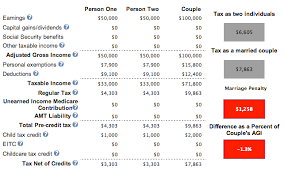 Income Tax Penalty Chart At What Income Level Does The Marriage Penalty Tax Kick In