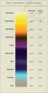 Knife Tempering Color Chart Who Else Uses A Scythe Page 49 Bladeforums Com