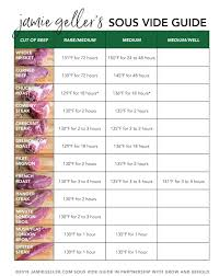 Sous Vide Steak Chart How To Sous Vide Guide Jamie Geller