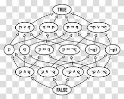 Boolean Algebra Venn Diagram Boolean Algebra Png Cliparts Free Download Clipartsky