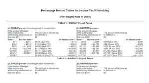 Percentage Method Tables For Income Tax Withholding Calculator