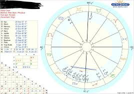 Krno Charts This Is The Weirdest Chart I Have Seen If Someone Could Hep