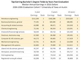 Utd Computer Science Degree Plan Flow Chart Graduate Earnings By Major Degree Austin Chamber Of