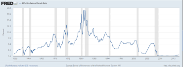 Fed Funds Rate Chart How Much Has Inflation Affected Mortgage Rates In The Last 5