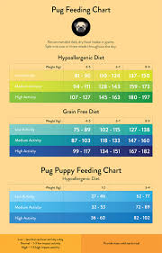 Dog Food Chart By Weight Pug Feeding Guide Lovejoys