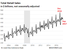 Monthly Retail Sales Chart What The Headlines Got Wrong About Retail Sales Seeking Alpha
