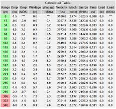 Windage Chart Surprising 300 Wsm Drop Chart Bullet Windage Chart 300 Win