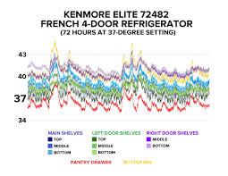 How To Level A Kenmore Refrigerator Kenmore 72482 Review Cnet