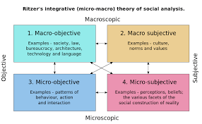 introduction to sociology sociological theory wikibooks open  george ritzer s macro micro integration theory of social analysis