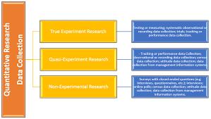 Data Collection Analysis Interpretation Quantitative And