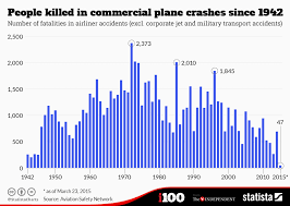 Chart People Killed In Commercial Plane Crashes Since 1942