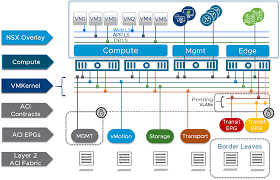 Vmware Nsx Validated Design Reference Guide Update Deploying Nsx Data Center On An Aci