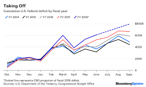 Us Yearly Deficit Chart Rising Federal Deficit Fuels U S Economic Growth Bloomberg