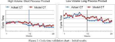 Figure 2 From Estimating Wafer Processing Cycle Time Using